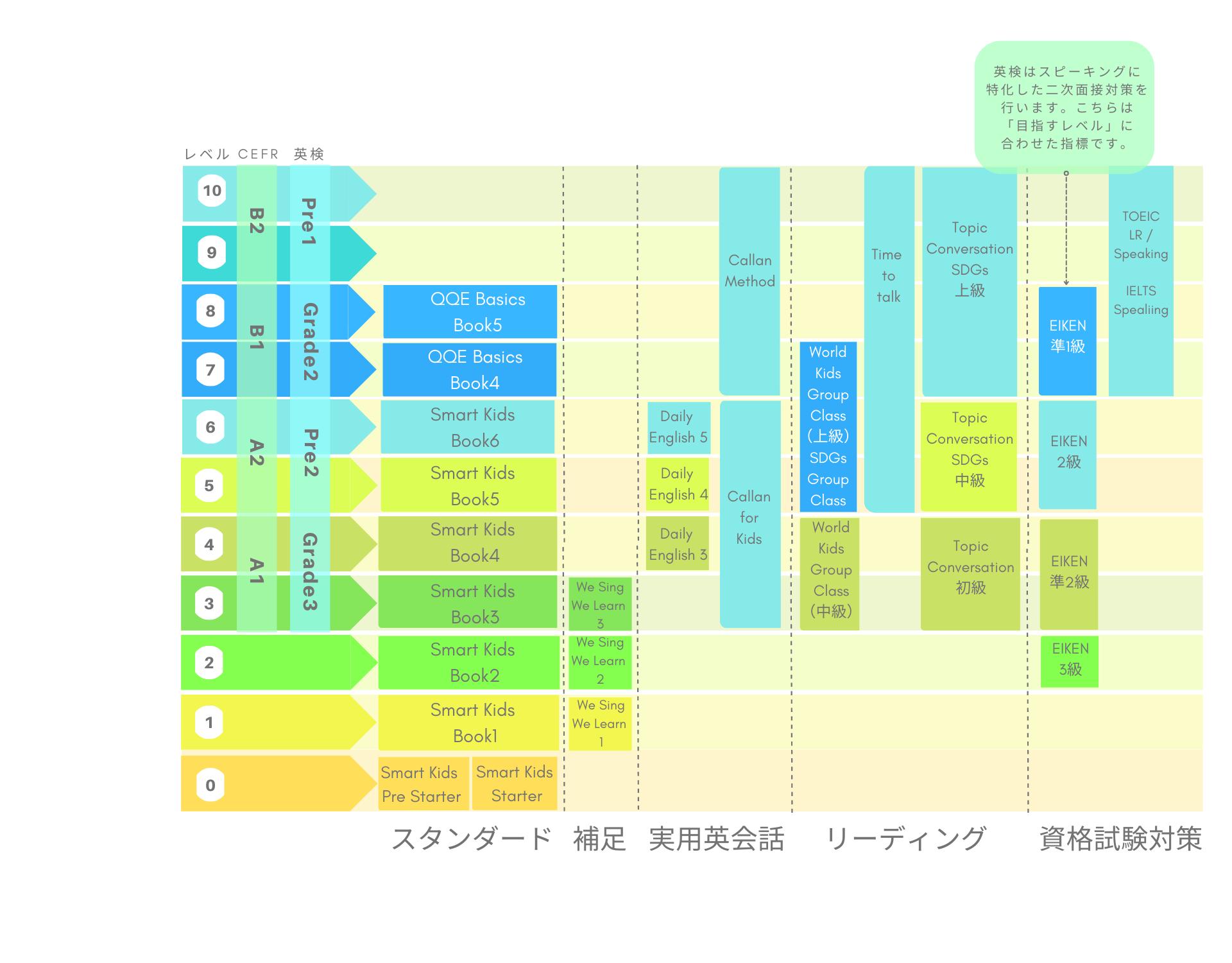 カリキュラム別レベル表